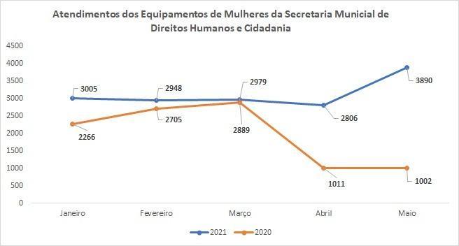 Número de atendimentos a mulheres vítimas de violência no município de São Paulo tem aumento de 58,2% nos primeiros meses de 2021